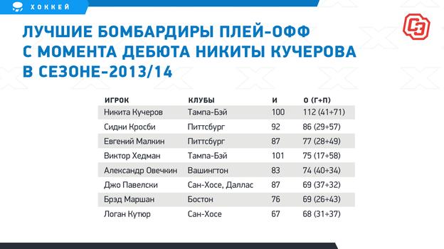 Лучшие бомбардиры плей-офф с момента дебюта Никиты Кучерова в сезоне-2013/14.