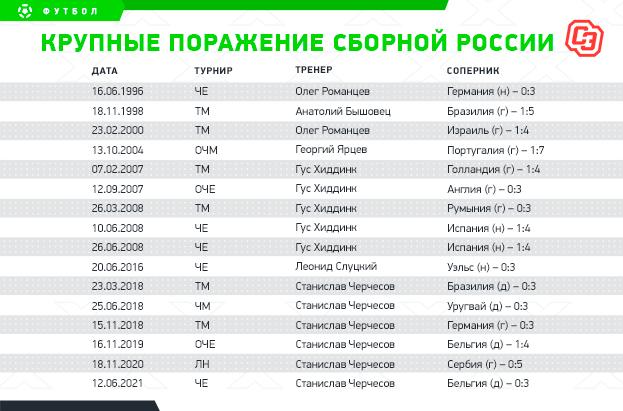 """Крупные поражение сборной России. Фото """"СЭ"""""""
