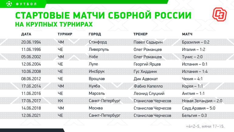 Стартовые матчи сборной России накрупных турнирах. Фото «СЭ»