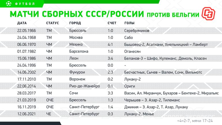 Матчи сборных СССР/России против Бельгии. Фото «СЭ»