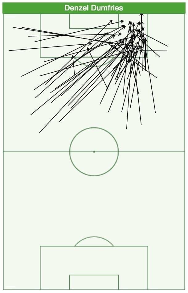 Карта приемов мяча защитника сборной Нидерландов Дензела Дюмфриса вштрафной.
