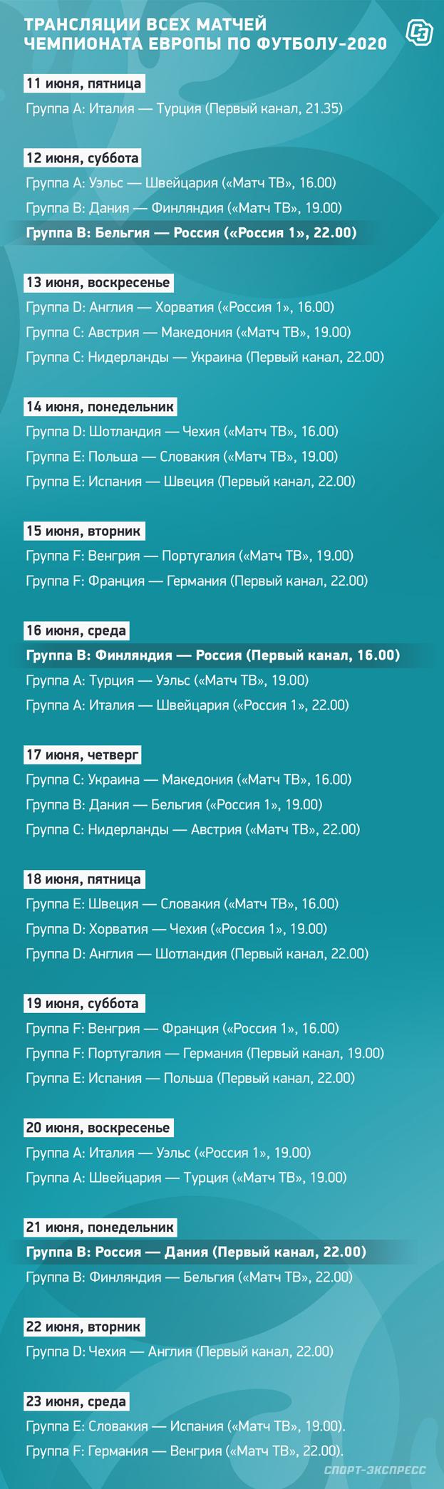 Трансляции всех матчей чемпионата Европы пофутболу-2020. Фото «СЭ»