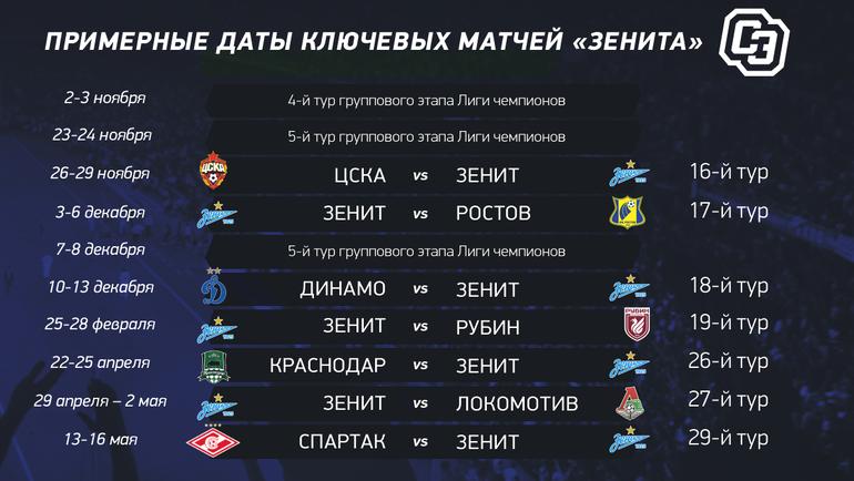 Примерные даты ключевых матчей «Зенита».
