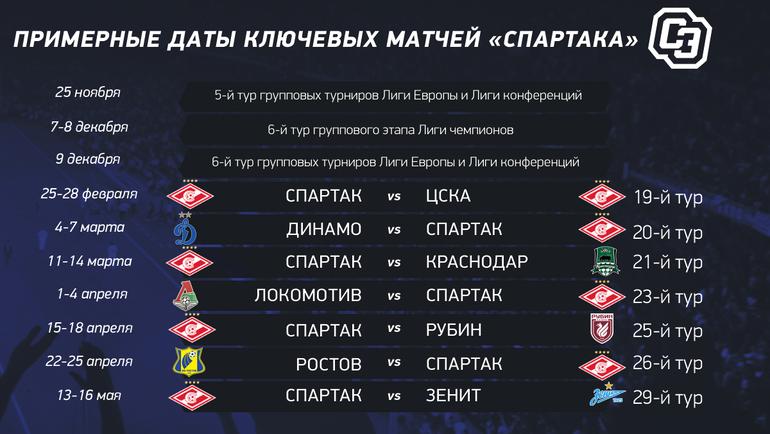 Примерные даты ключевых матчей «Спартака».
