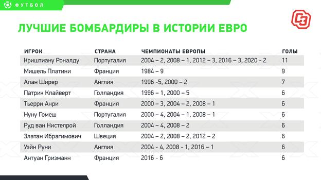 Роналду— лучший бомбардир вистории Евро, домирового рекорда— три гола