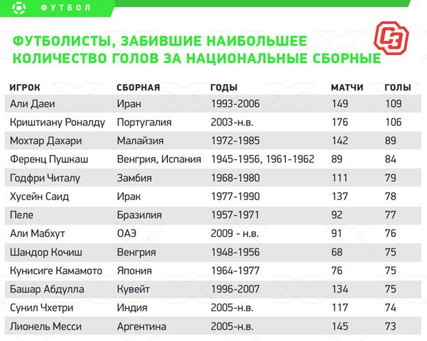 Футболисты, забившие наибольшее количество голов занациональные сборные.