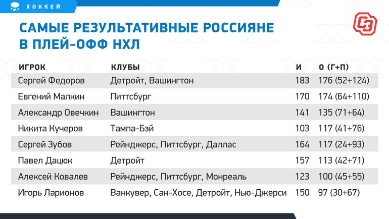 Кучеров догнал еще одну легенду российского хоккея. Впереди— только Федоров, Малкин иОвечкин