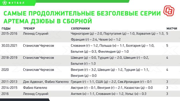 Самые продолжительные безголевые серии Артема Дзюбы в сборной.