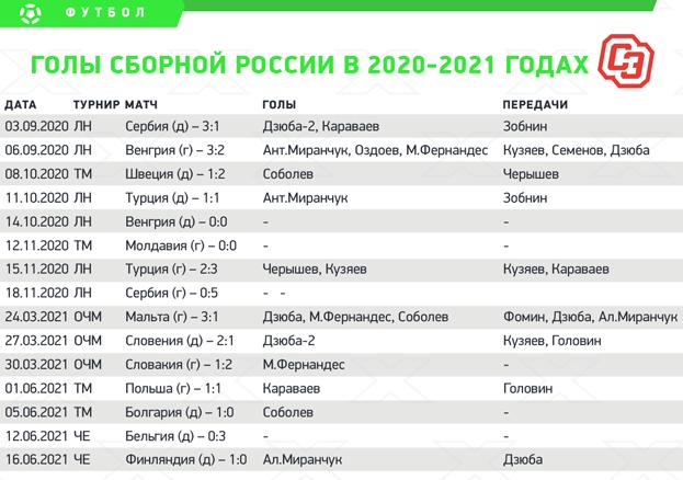 Голы сборной России в2020-2021 годах.