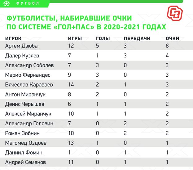 Футболисты, набиравшие очки посистеме «гол + пас» в2020-2021 годах.