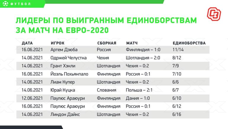 Лидеры повыигранным единоборствам заматч наЕвро-2020.