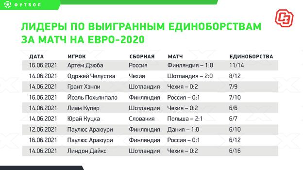 Лидеры по выигранным единоборствам за матч на Евро-2020.