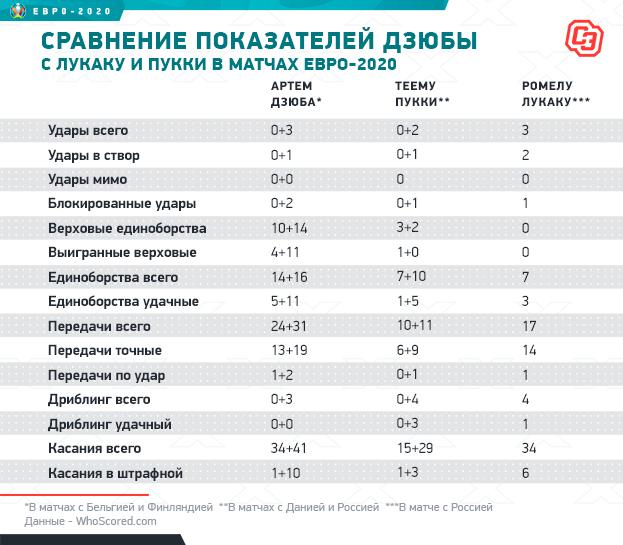 Сравнение показателей Дзюбы сЛукаку иПукки вматчах Евро-2020. Фото «СЭ»
