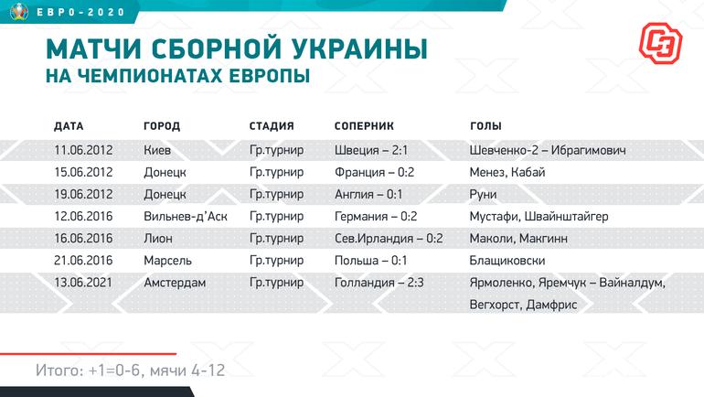 Матчи сборной Украина начемпионатах Европы. Фото «СЭ»