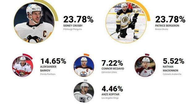 Кто наиболее совершенный игрок. Фото nhl.com