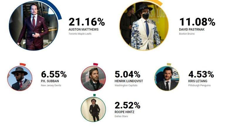Кто самый модный. Фото nhl.com