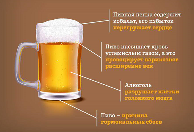 Вред пива.
