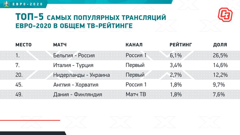 Топ-5 самых популярных трансляций Евро-2020 вобщем ТВ-рейтинге. Фото «СЭ»