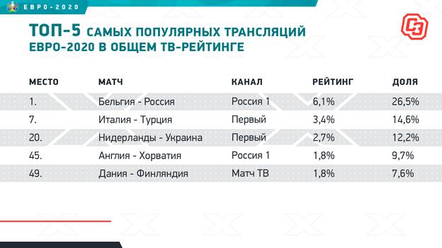 """Топ-5 самых популярных трансляций Евро-2020 в общем ТВ-рейтинге. Фото """"СЭ"""""""