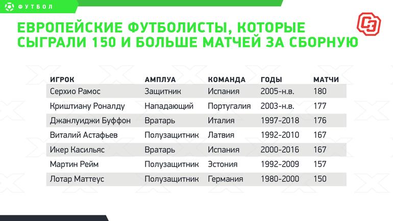 Европейские футболисты, которые сыграли 150 ибольше матчей засборную.
