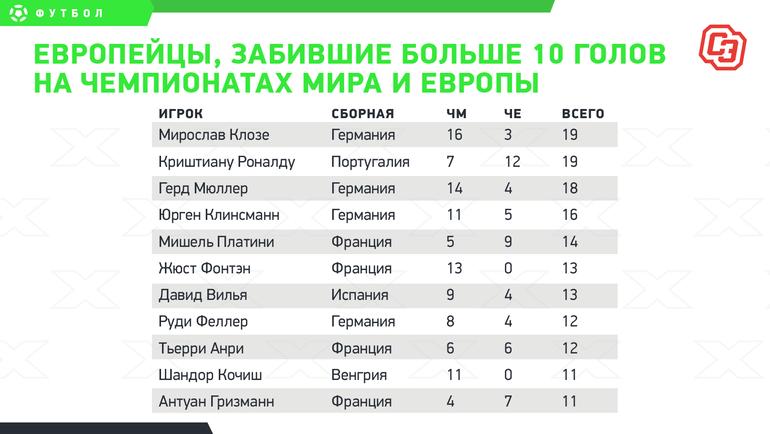 Европейцы, забившие больше 10 голов начемпионатах мира иЕвропы.