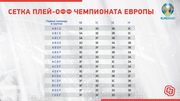 Сетка плей-офф чемпионата Европы.