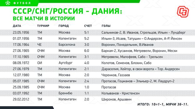 СССР / СНГ / Россия - Дания: все матчи.