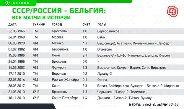 СССР / Россия— Бельгия: все матчи. Фото -
