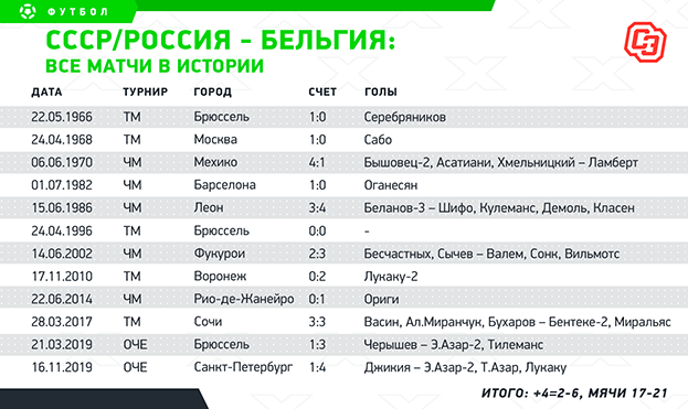 СССР / Россия - Бельгия: все матчи. Фото -