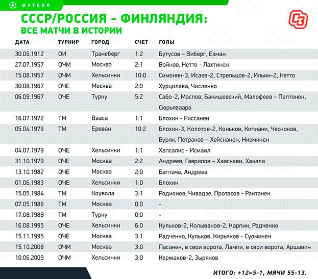 Россия / СССР - Финляндия: все матчи. Фото -
