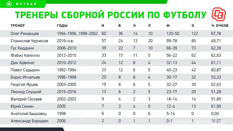 Тренеры сборной России пофутболу. Фото «СЭ»