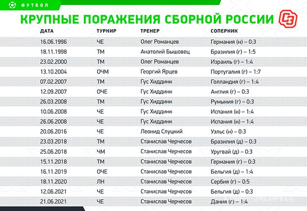Крупные поражение сборной России. Фото «СЭ»