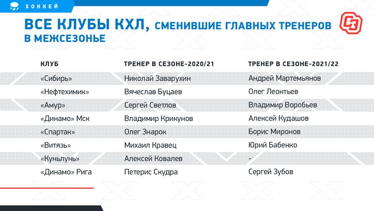Все клубы КХЛ, сменившие главных тренеров вмежсезонье. Фото «СЭ»