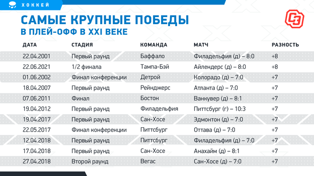 «Тампа» повторила рекорд XXI века, Кучеров— лучший результат вкарьере Овечкина