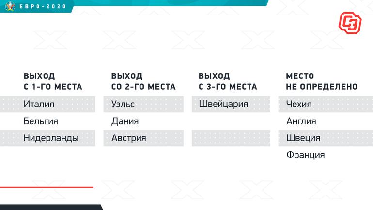 Регламент плей-офф Евро-2020. Фото «СЭ»