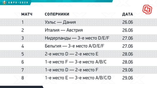 "Регламент плей-офф Евро-2020. Фото ""СЭ"""