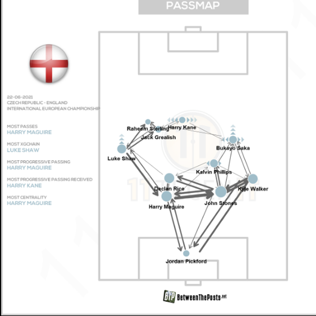 Тактика сборной Англии.