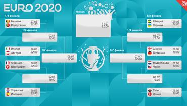 Определились все пары 1/8 финала Евро-2020 пофутболу.
