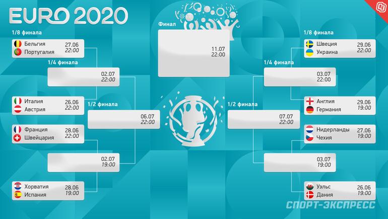 Определились все пары 1/8 финала Евро-2020 пофутболу. Фото «СЭ»