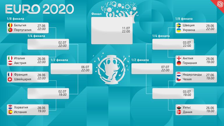 Сетка плей-офф Евро-2020. Фото photo.khl.ru
