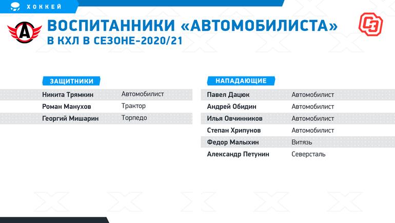 Российские хоккейные школы, чьи воспитанники играют вКХЛ.