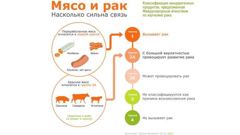 Мясо ирак.