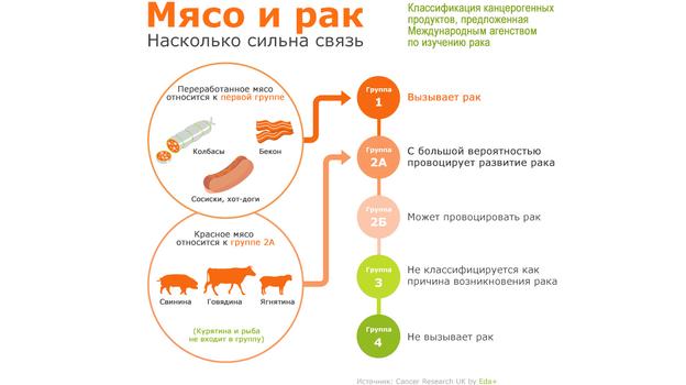 Мясо и рак.