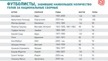 Футболисты, забившие наибольшее количество голов занациональные сборные. Фото «СЭ»