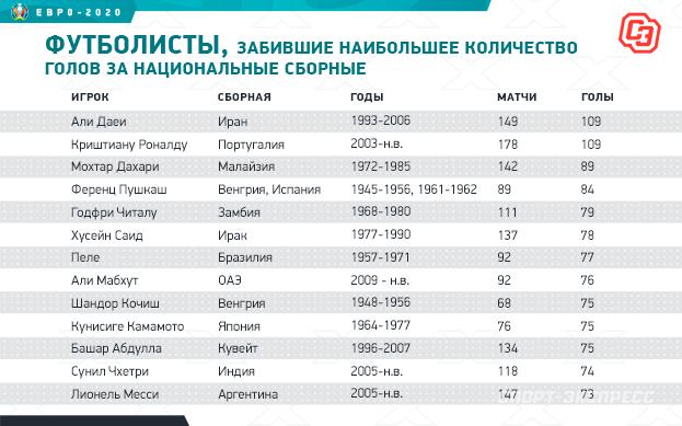 Турнир рекордов для Криштиану: вчем Роналду— уникальный