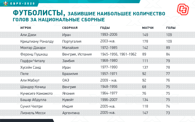 """Футболисты, забившие наибольшее количество голов за национальные сборные. Фото """"СЭ"""""""