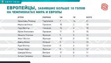 Европейцы, забившие больше 10 голов начемпионатах мира иЕвропы. Фото «СЭ»