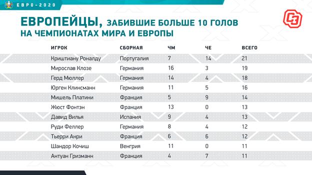 """Европейцы, забившие больше 10 голов на чемпионатах мира и Европы. Фото """"СЭ"""""""