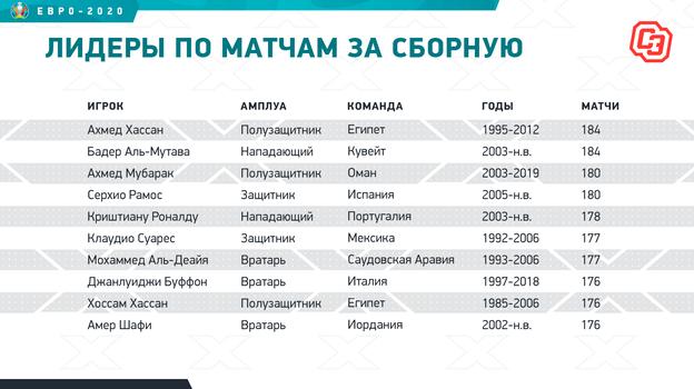 """Лидеры по матчам за сборную. Фото """"СЭ"""""""
