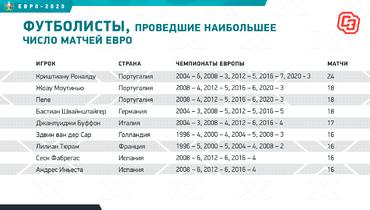 Футболисты, проведшие наибольшее число матчей Евро. Фото «СЭ»